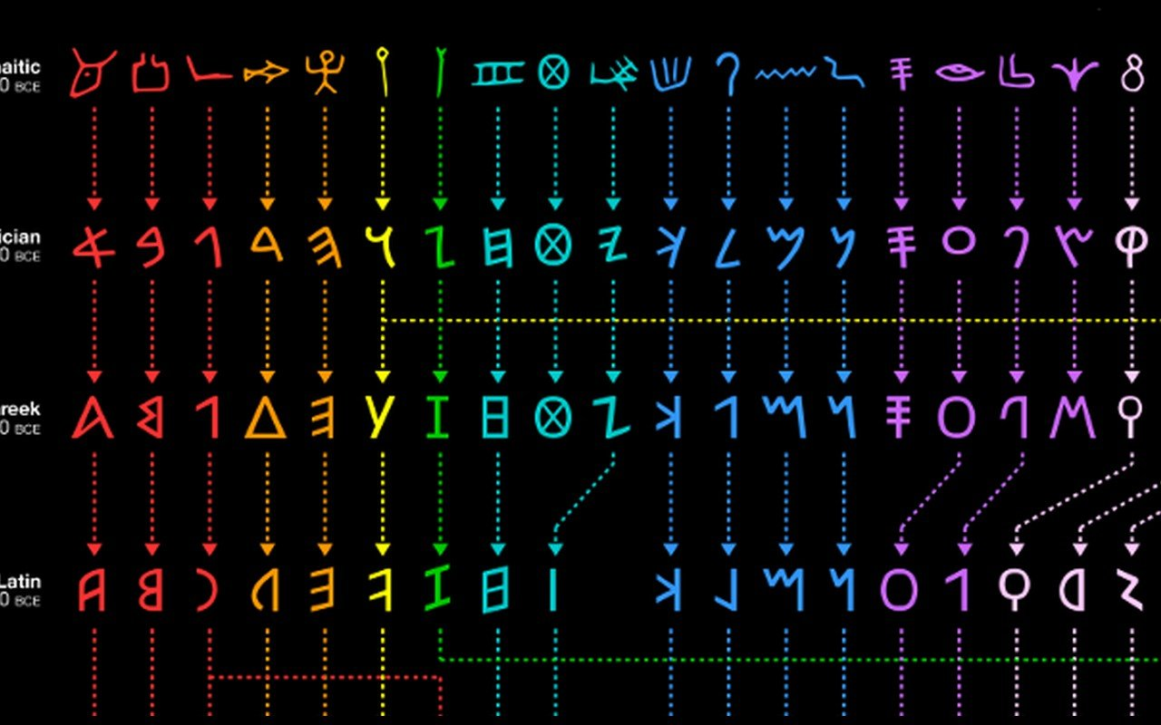 The Evolution of The Alphabet: From 1750 BC to Today.