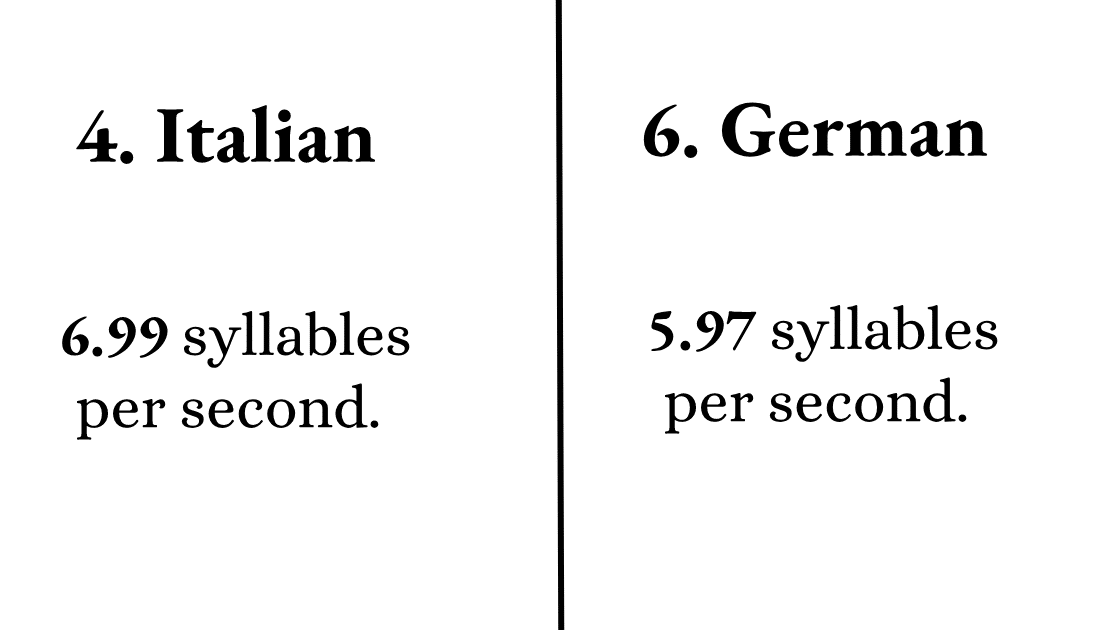 List of The 7 Fastest Spoken Languages in The World.