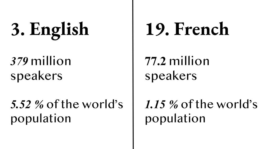 The languages with more than 30 million native speakers.