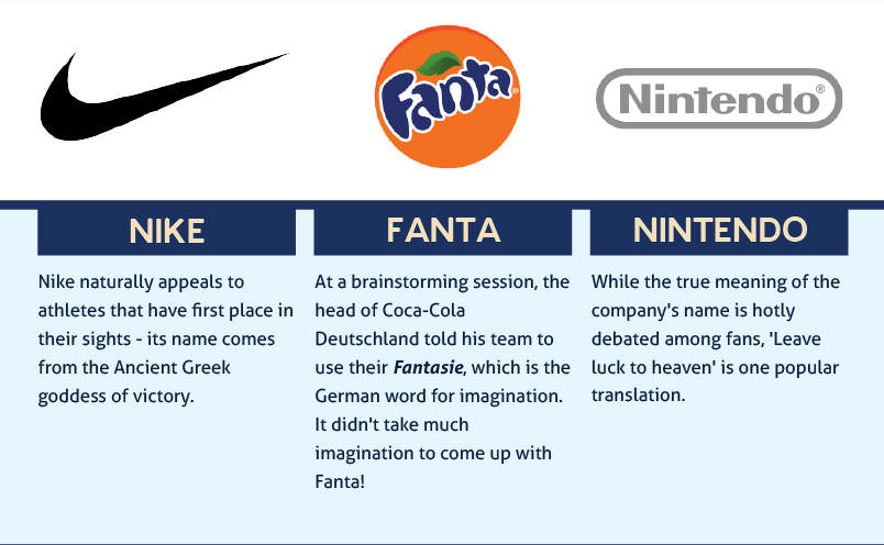 The meanings behind the names of the world's most popular brands.