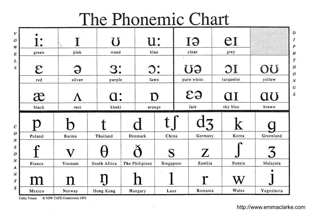 17 Signs You're A Linguistics Major.