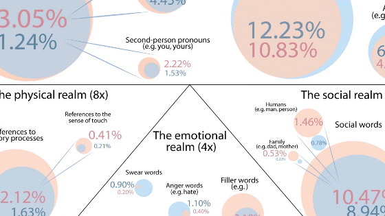 Gender differences in spoken language: the frequency and type of words used by men and women.